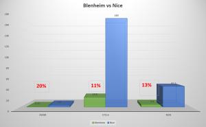 Blenheim vs Nice